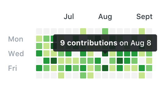 contributions graph